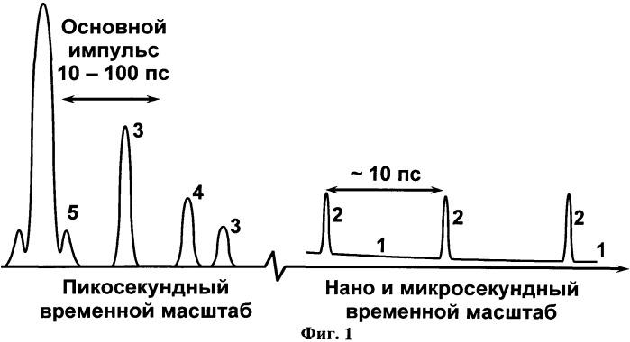 Способ инициирования ядерной реакции синтеза и устройство для его осуществления