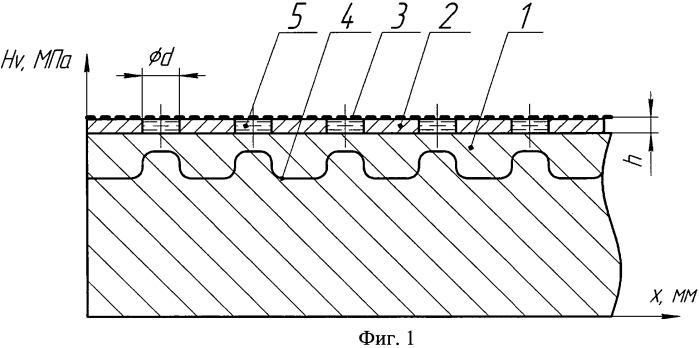 Способ локальной обработки материала с эффектом полого катода при ионном азотировании