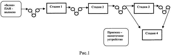 Способ связывания волокнистого пан материала при проведении стадий получения из него углеродного волокна
