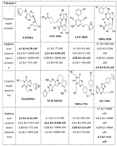 Замещенные [1,2,4]триазоло[4,3-a]пиридины, проявляющие свойства антагонистов аденозиновых а2а рецепторов, и их применение