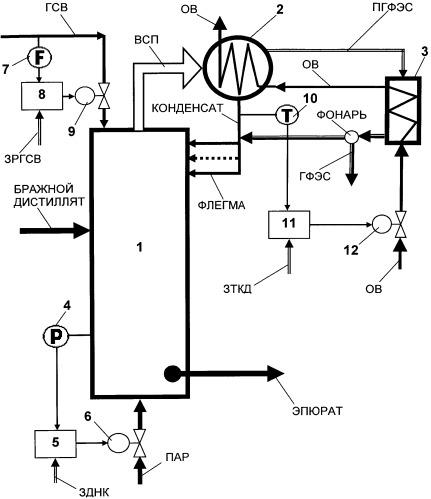 Способ автоматического управления эпюрационной колонной брагоректификационной установки