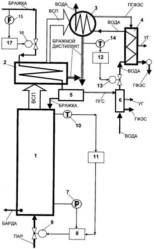 Способ автоматического управления бражной колонной брагоректификационной установки