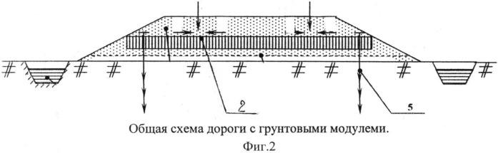Грунтовой модуль