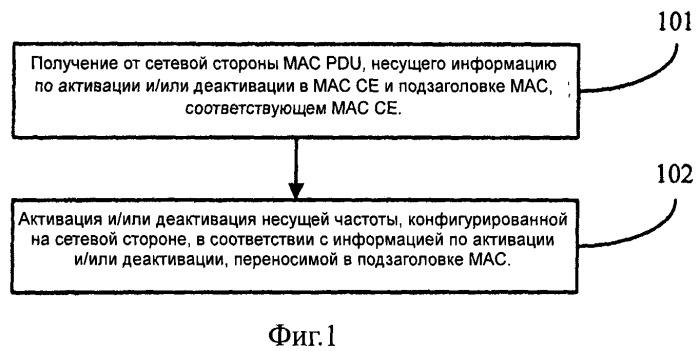 Способ, устройство и система активации несущих частот