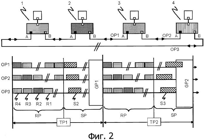 Передача блоков данных и коммуникационная сеть