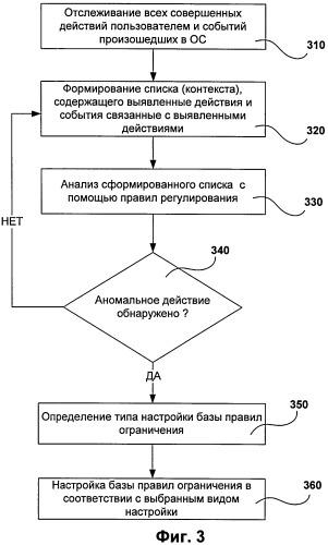 Система и способ адаптивного управления и контроля действий пользователя на основе поведения пользователя