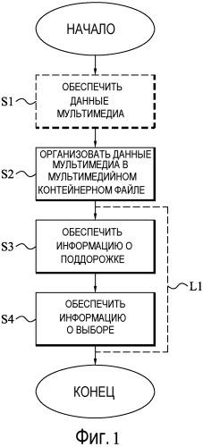 Управление мультимедийными контейнерными файлами