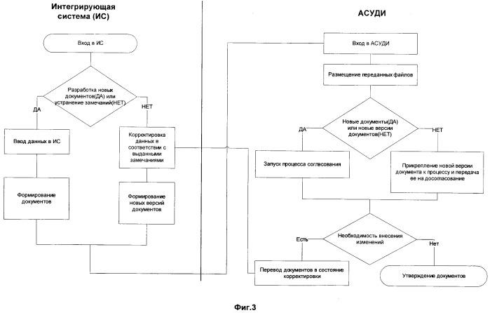 Способ интеграции с автоматизированной системой управления данными об изделии