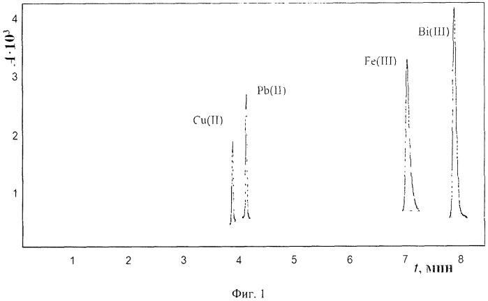 Способ совместного определения ионов cu(ii), pb(ii), fe(iii) и bi(iii) методом капиллярного зонного электрофореза