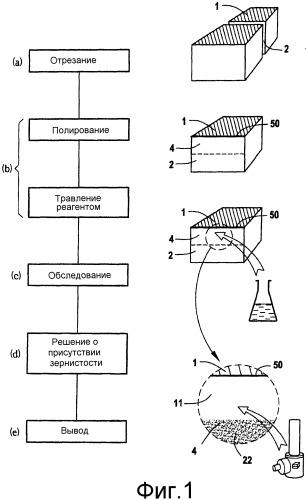 Способ обнаружения загрязнения титановых сплавов двухфазного типа с альфа-фазой и бета-фазой