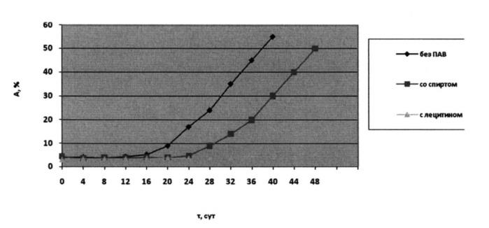 Наноэмульсия с биологически активными веществами