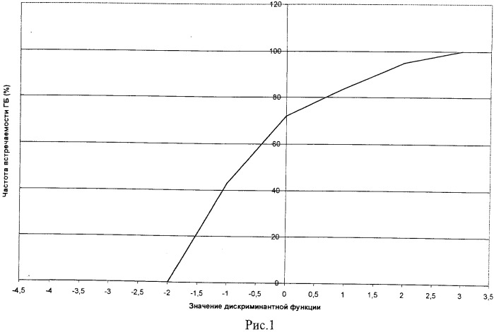 Способ индивидуальной количественной оценки риска развития гипертонической болезни