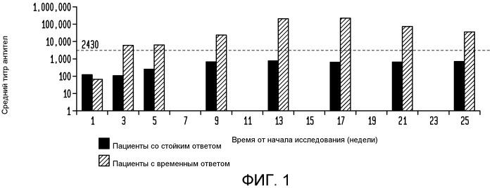 Способы и наборы для прогнозирования риска инфузионных реакций и опосредованной антителами потери ответа при терапии пэгилированной уриказой с помощью мониторинга содержания мочевой кислоты в сыворотке крови