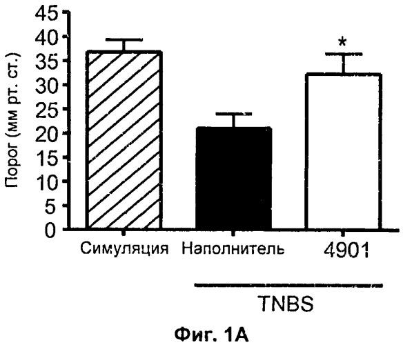 Способы лечения висцеральной боли путем введения антител-антагонистов, направленных против пептида, связанного с геном кальцитонина