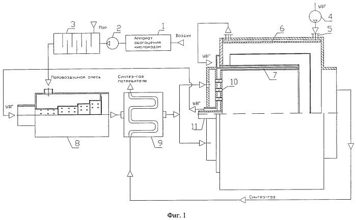 Устройство генератора синтез-газа