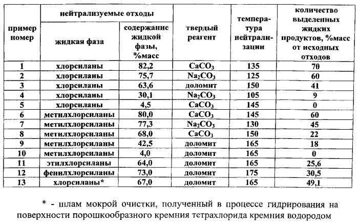 Способ твердофазной нейтрализации жидких и твердых отходов синтеза хлорсиланов и алкилхлорсиланов