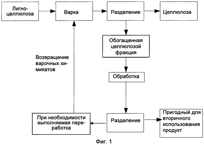 Способ интегрированного получения целлюлозы и пригодных для повторного использования низкомолекулярных веществ
