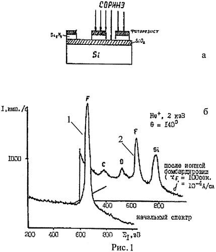 Способ определения длительности времени плазмохимического травления поверхности полупроводниковых пластин для субмикронных технологий