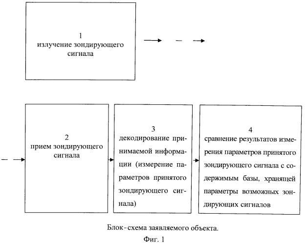 Способ синхронизации функций излучения и приема в бистатическом гидролокаторе