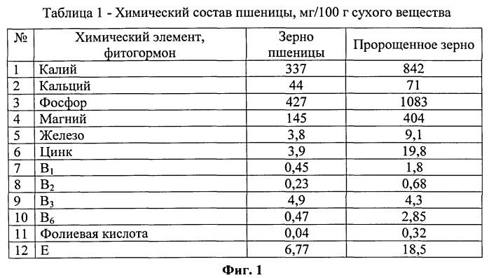Способ получения органо-минерального стимулятора роста огурцов