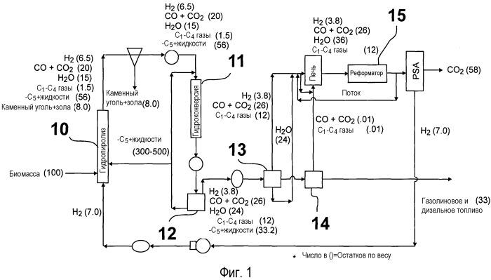 Гидропиролиз биомассы для получения высококачественного жидкого горючего
