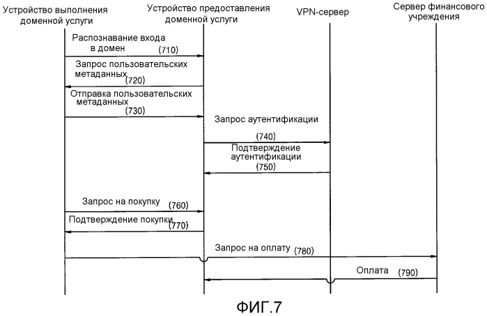 Способ и устройство для выполнения и предоставления доменной услуги