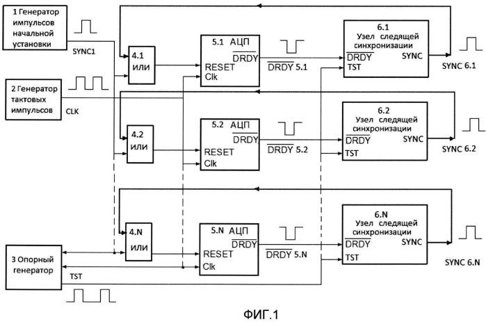 Способ синхронизации аналого-цифровых преобразователей с избыточной частотой дискретизации