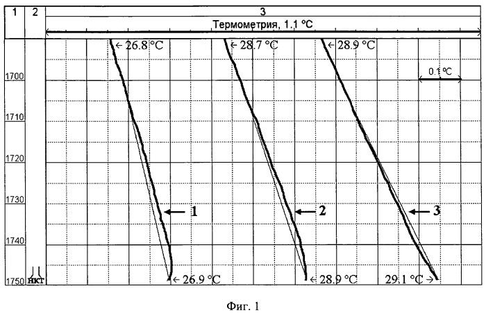 Способ определения герметичности обсадной колоны выше воронки насоснокомпрессорных труб по измерения термометром в нагнетательной скважине