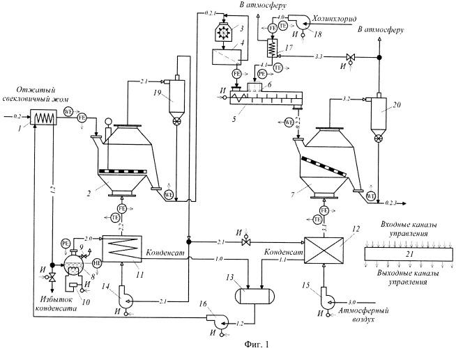 Способ управления процессом получения сыпучей формы холинхлорида на основе сухого свекловичного жома