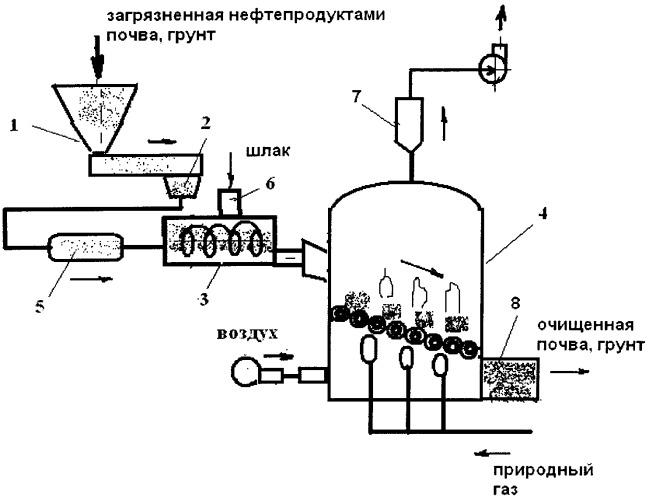 произведения микробиологический способ очистки почв от нефтепродуктов сотрудничеству