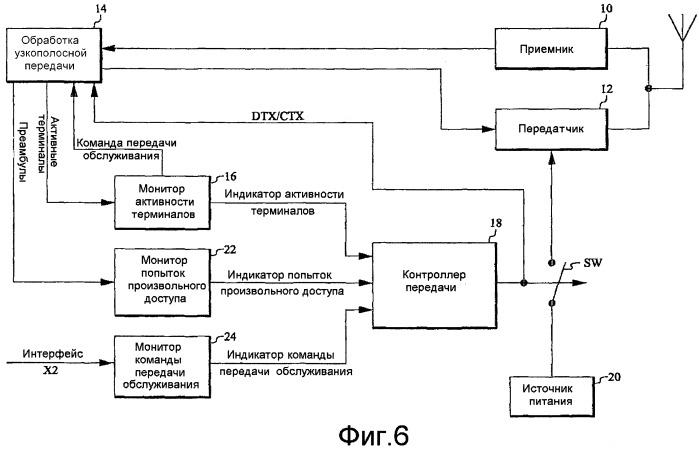 Управление энергопотреблением узла беспроводной сети