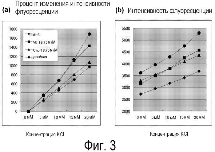 Способ измерения интенсивности флуоресценции потенциалочувствительного флуоресцентного красителя
