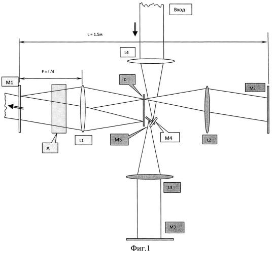 Многопроходное импульсное лазерное устройство
