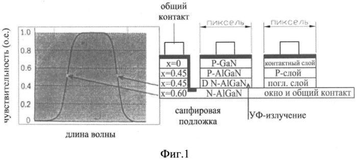 Способ изготовления фотоприемников на основе эпитаксиальных p-i-n структур gan/ algan