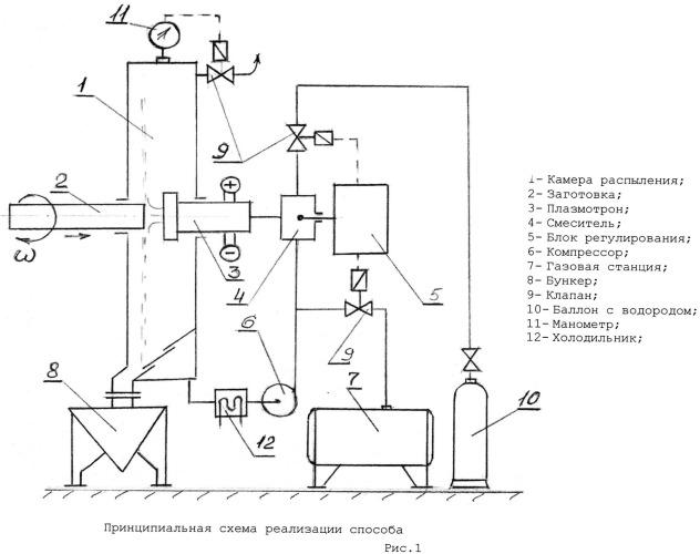 Способ получения микрослитков из расплава методом центробежного распыления