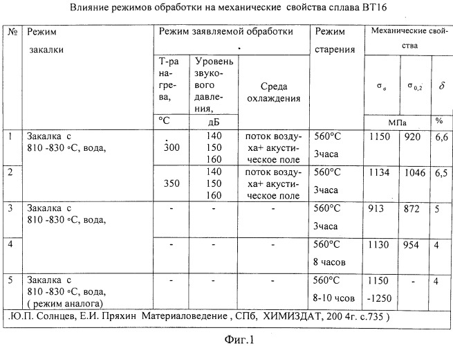 Способ термической обработки изделий из титанового сплава вт16