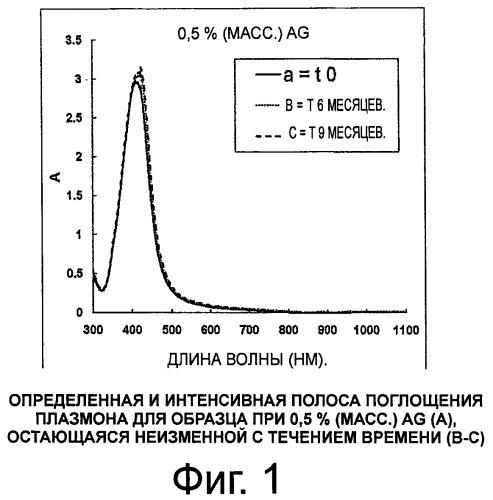 Способ получения стабильных суспензий металлических наночастиц и стабильные коллоидные суспензии, полученные таким способом