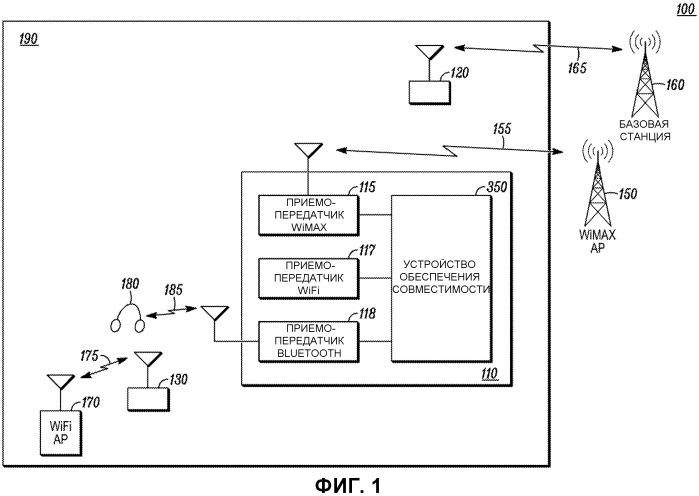 Способ и устройство для обеспечения совместимости множества радиостанций