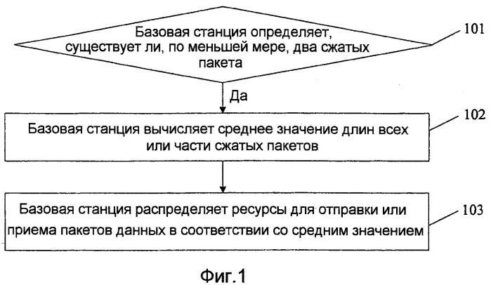 Способ распределения ресурсов и устройство