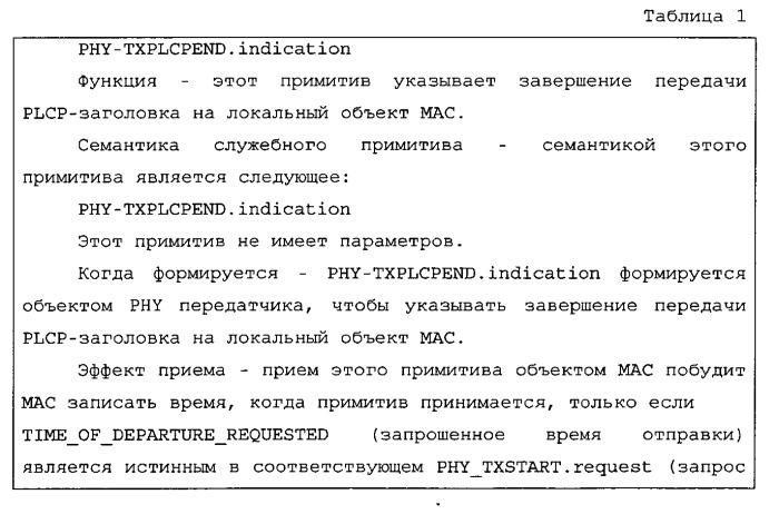 Способ и система для точной тактовой синхронизации посредством взаимодействия между уровнями и подуровнями связи для систем связи