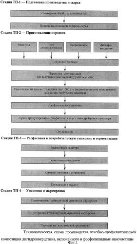 Композиция на основе дигидрокверцетина, включенного в фосфолипидные наночастицы
