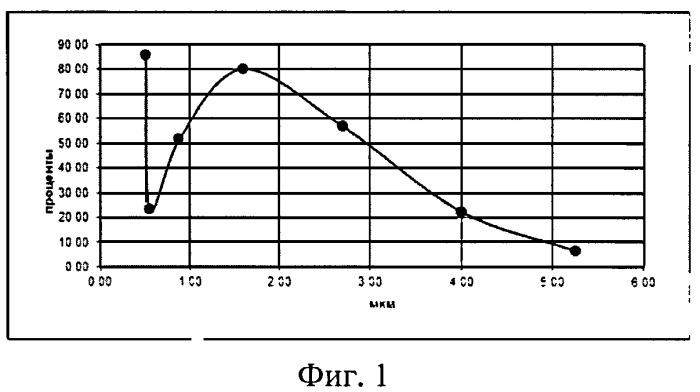 Комбинированный аэрозольный препарат для лечения болезней органов дыхания