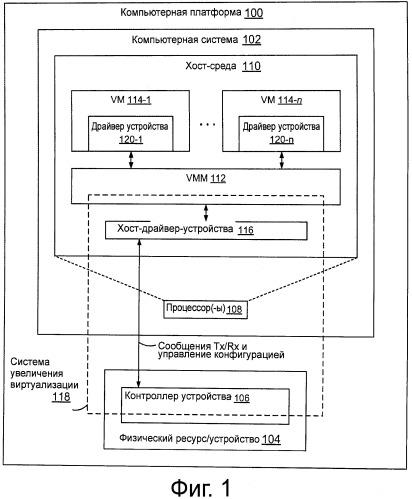 Способы и системы реализации физического устройства для дифференциации множества виртуальных машин системы хост-компьютера
