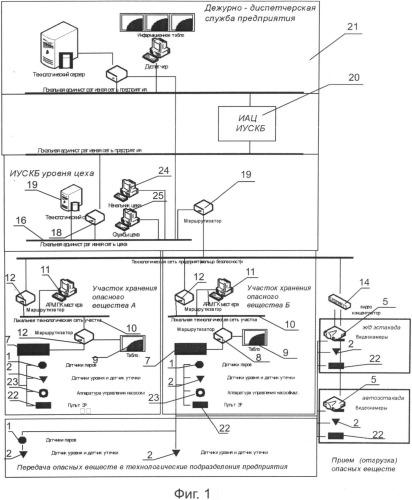 Информационно-управляющая система комплексного контроля безопасности опасного производственного объекта