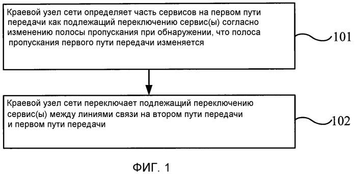 Способ, устройство и система автоматического защитного переключения