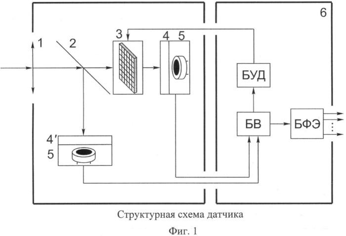 Пирометрический датчик координат очага возгорания с полевой диафрагмой