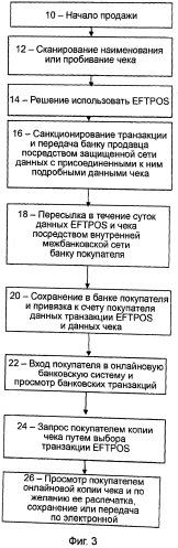 Электронная система перевода и получения платежей