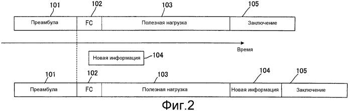 Устройство связи, способ связи и интегральная схема