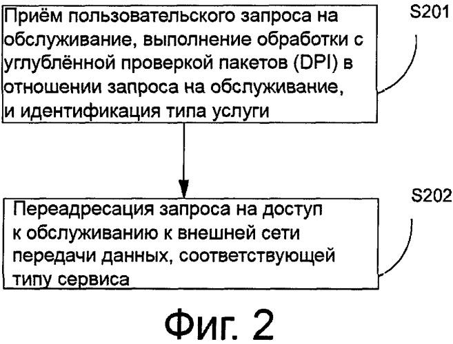 Способ, устройство и система для обеспечения доступа к услуге мобильной станцией