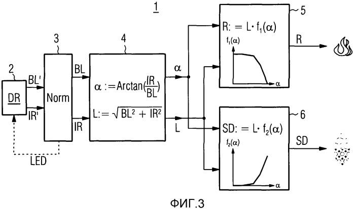 Оценка сигналов рассеяния света в оптическом устройстве аварийной сигнализации и выдача как взвешенного сигнала плотности дыма, так и взвешенного сигнала плотности пыли/пара